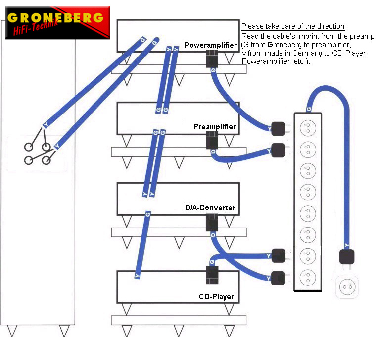 Groneberg Cable Guide